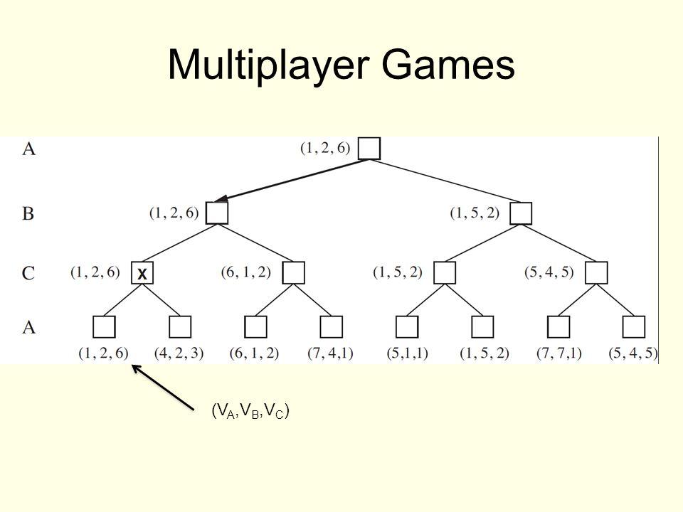 Multiplayer Games (V A,V B,V C )