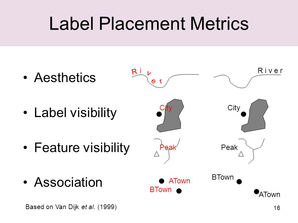 16 Label Placement Metrics Aesthetics Label visibility Feature visibility Association R i v e r R i v e rR i v e r City ATown BTown ATown BTown Peak Based on Van Dijk et al.