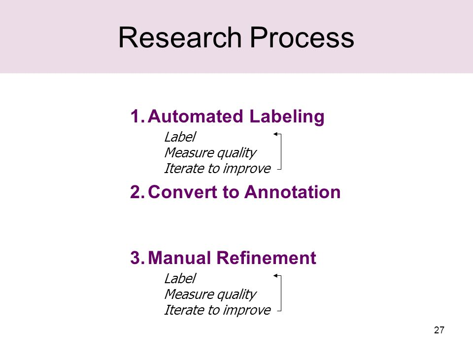 27 Research Process 1.Automated Labeling 2.Convert to Annotation 3.Manual Refinement Label Measure quality Iterate to improve Label Measure quality Iterate to improve