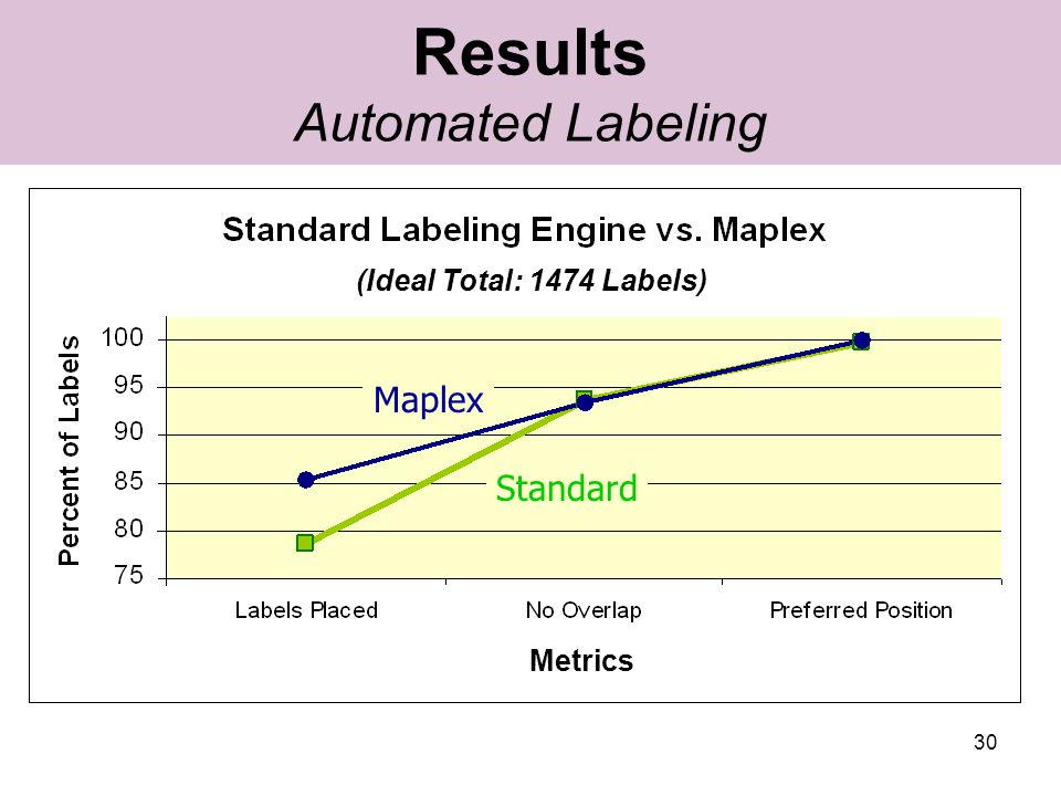 30 Results Automated Labeling Standard Maplex (Ideal Total: 1474 Labels) Metrics