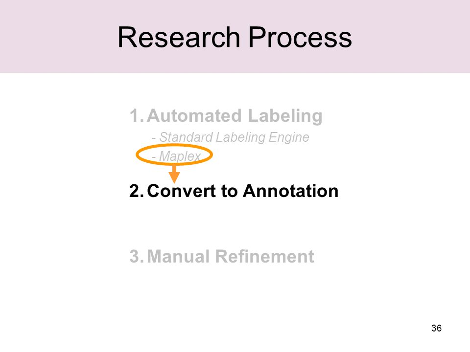 36 Research Process 1.Automated Labeling - Standard Labeling Engine - Maplex 2.Convert to Annotation 3.Manual Refinement