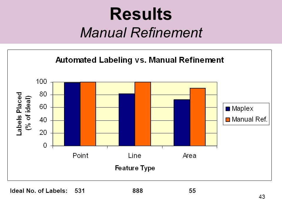 43 Results Manual Refinement Ideal No. of Labels: 531 888 55