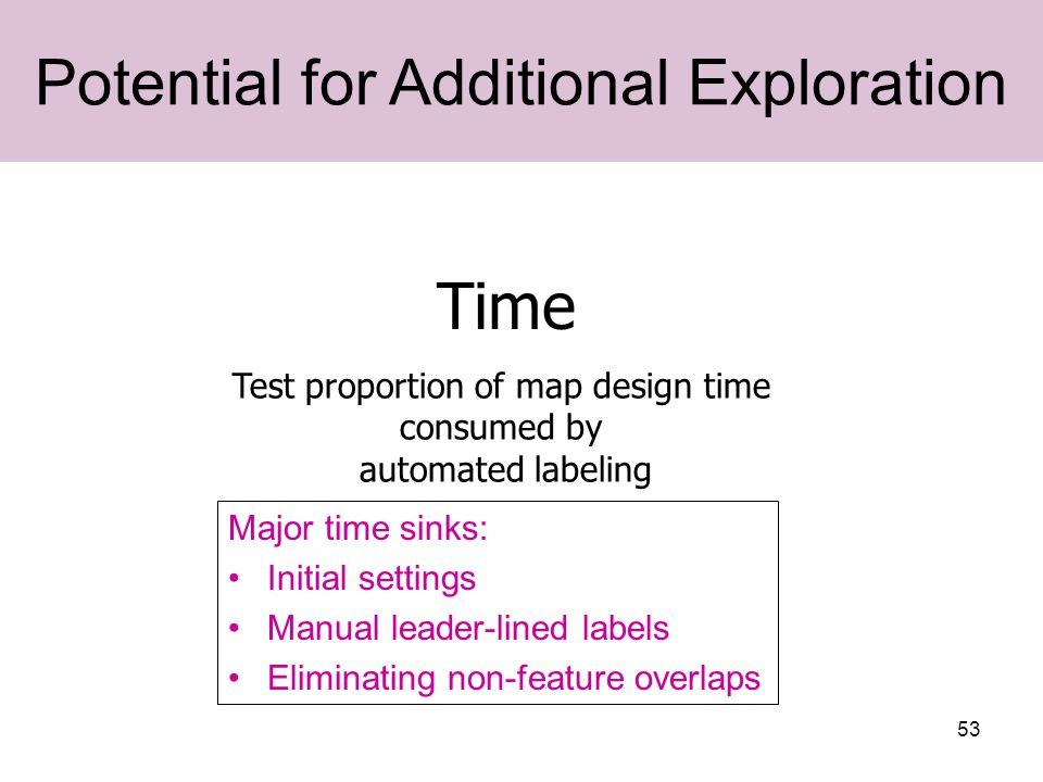 53 Time Potential for Additional Exploration Major time sinks: Initial settings Manual leader-lined labels Eliminating non-feature overlaps Test proportion of map design time consumed by automated labeling