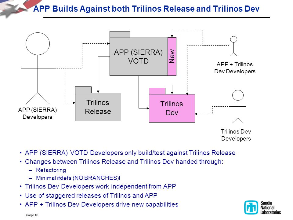 Page 10 APP Builds Against both Trilinos Release and Trilinos Dev APP (SIERRA) VOTD Trilinos Release Trilinos Dev New APP (SIERRA) Developers APP + Tr