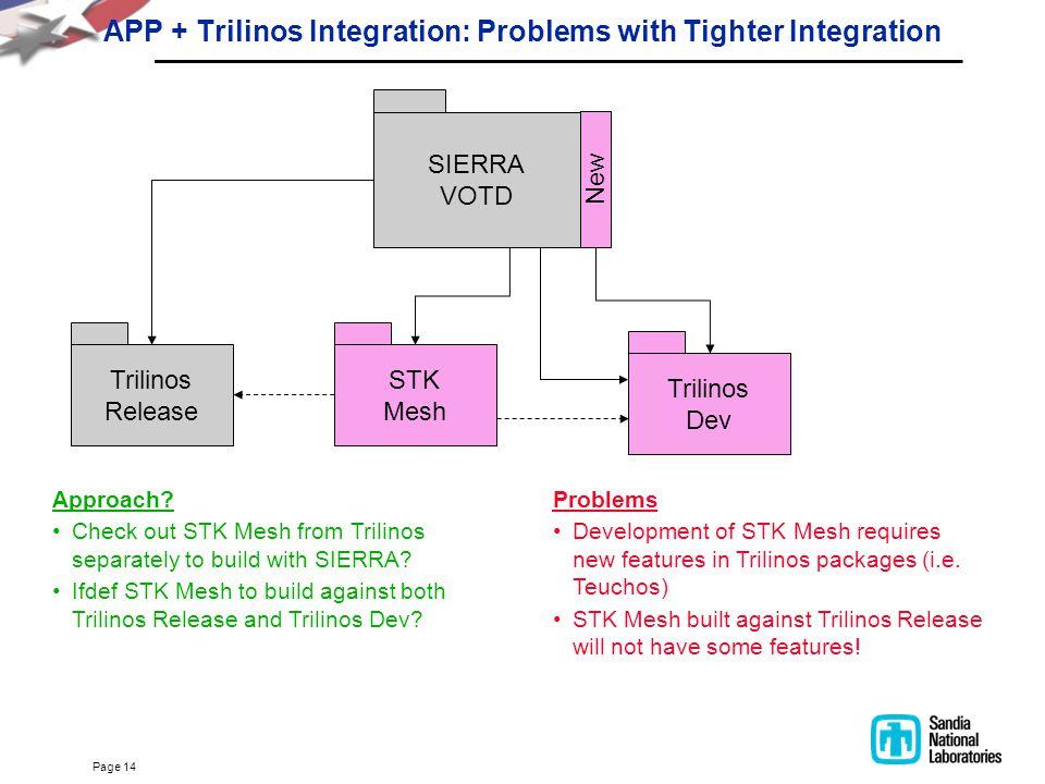 Page 14 APP + Trilinos Integration: Problems with Tighter Integration SIERRA VOTD Trilinos Release Trilinos Dev New STK Mesh Problems Development of S