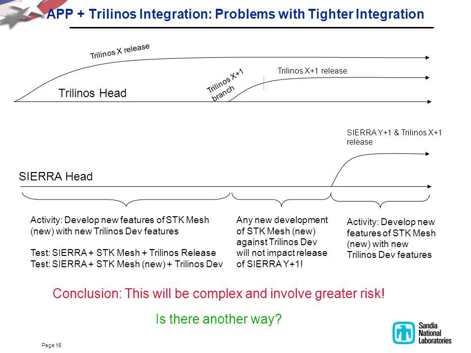 Page 15 APP + Trilinos Integration: Problems with Tighter Integration Trilinos X+1 branch Trilinos Head SIERRA Head Trilinos X release SIERRA Y+1 & Tr
