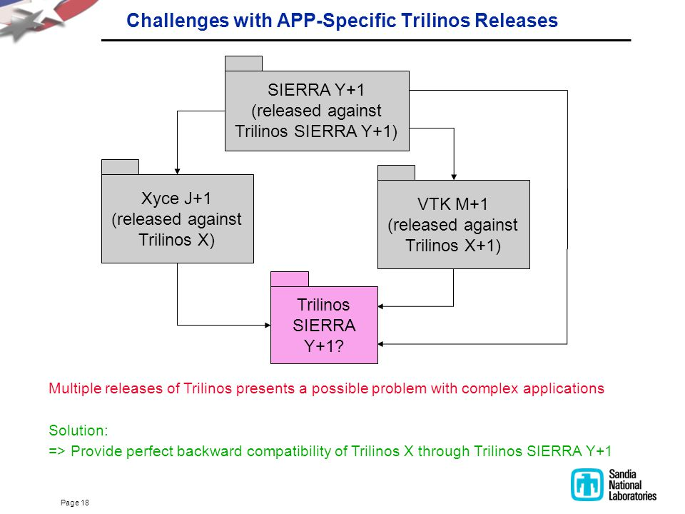 Page 18 Challenges with APP-Specific Trilinos Releases Xyce J+1 (released against Trilinos X) VTK M+1 (released against Trilinos X+1) Multiple release