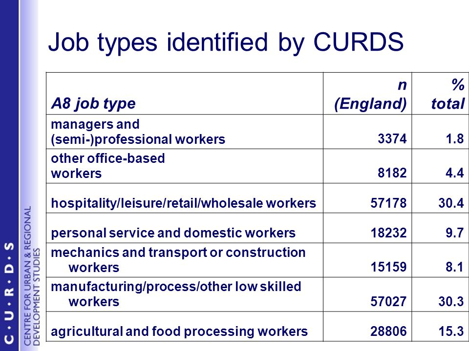 Job types identified by CURDS A8 job type n (England) % total managers and (semi-)professional workers33741.8 other office-based workers81824.4 hospitality/leisure/retail/wholesale workers5717830.4 personal service and domestic workers182329.7 mechanics and transport or construction workers151598.1 manufacturing/process/other low skilled workers5702730.3 agricultural and food processing workers2880615.3