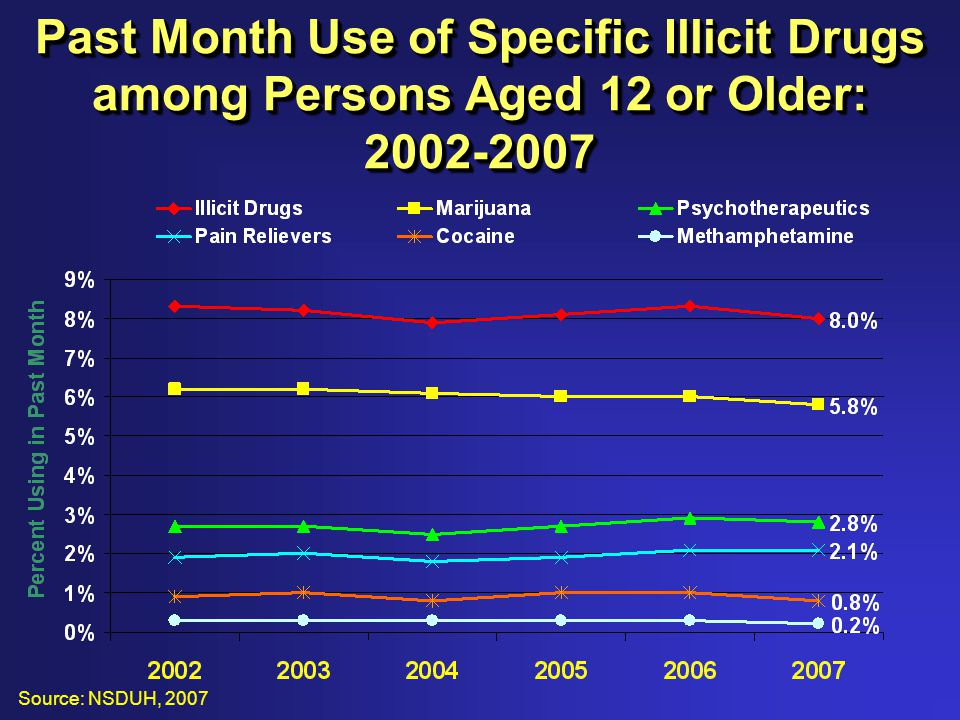 Past Month Use of Specific Illicit Drugs among Persons Aged 12 or Older: 2002-2007 Source: NSDUH, 2007