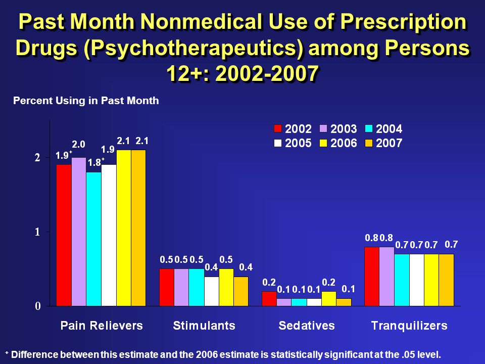 Past Month Nonmedical Use of Prescription Drugs (Psychotherapeutics) among Persons 12+: 2002-2007 Percent Using in Past Month + Difference between this estimate and the 2006 estimate is statistically significant at the.05 level.