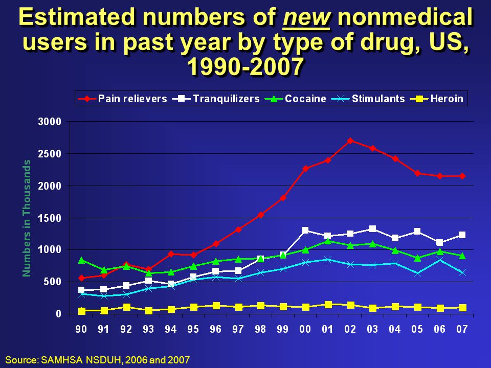 Estimated numbers of new nonmedical users in past year by type of drug, US, 1990-2007 Source: SAMHSA NSDUH, 2006 and 2007