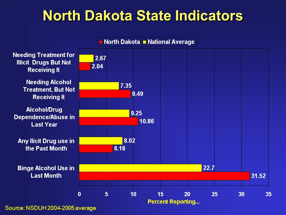 North Dakota State Indicators Source: NSDUH 2004-2005 average