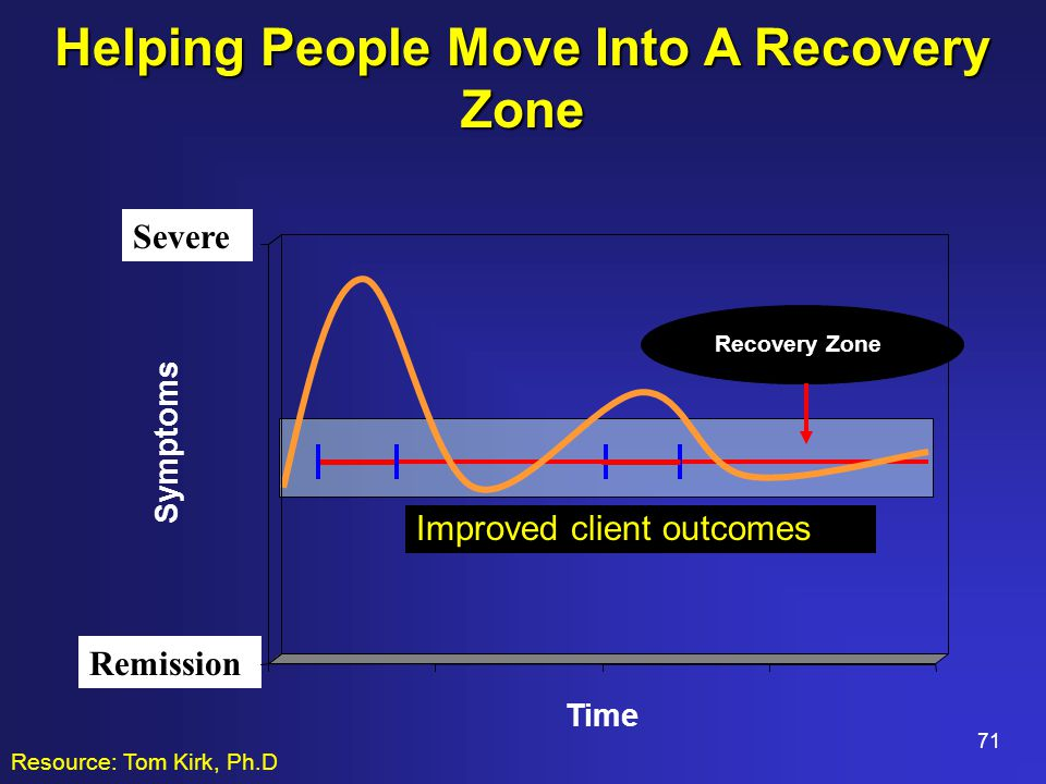 71 Improved client outcomes Severe Remission Recovery Zone Symptoms Time Helping People Move Into A Recovery Zone Resource: Tom Kirk, Ph.D