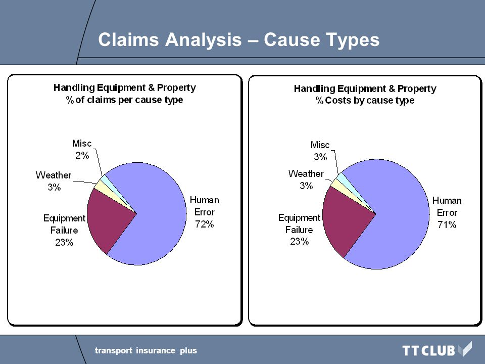 transport insurance plus Claims Analysis – Cause Types