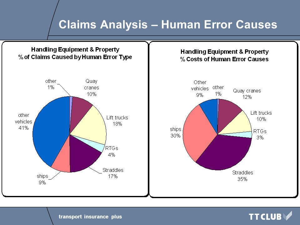 transport insurance plus Claims Analysis – Human Error Causes