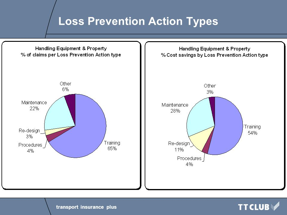 transport insurance plus Loss Prevention Action Types