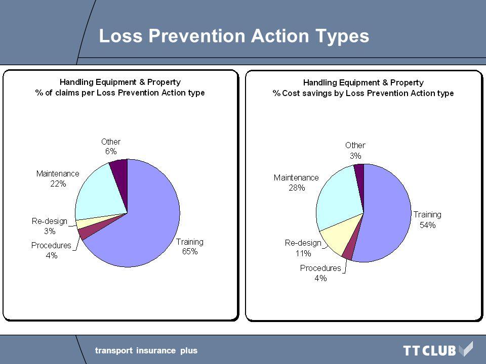 transport insurance plus Loss Prevention Focus 1.Human errors –Enhanced focus on training
