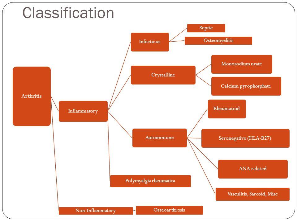 Classification Arthritis Inflammatory Infectious Septic Osteomyelitis CrystallineMonosodium urateCalcium pyrophosphateAutoimmuneRheumatoidSeronegative