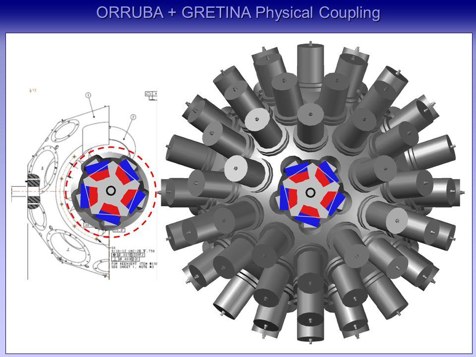 ORRUBA + GRETINA Physical Coupling