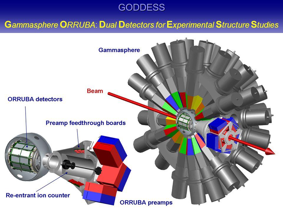 GODDESS G ammasphere O RRUBA: D ual D etectors for E xperimental S tructure S tudies