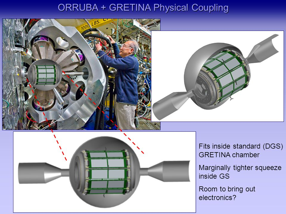 ORRUBA + GRETINA Physical Coupling Fits inside standard (DGS) GRETINA chamber Marginally tighter squeeze inside GS Room to bring out electronics