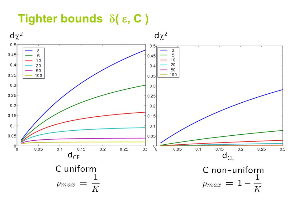 Tighter bounds  ( , C ) C non-uniform C uniform d CE d2d2 d2d2