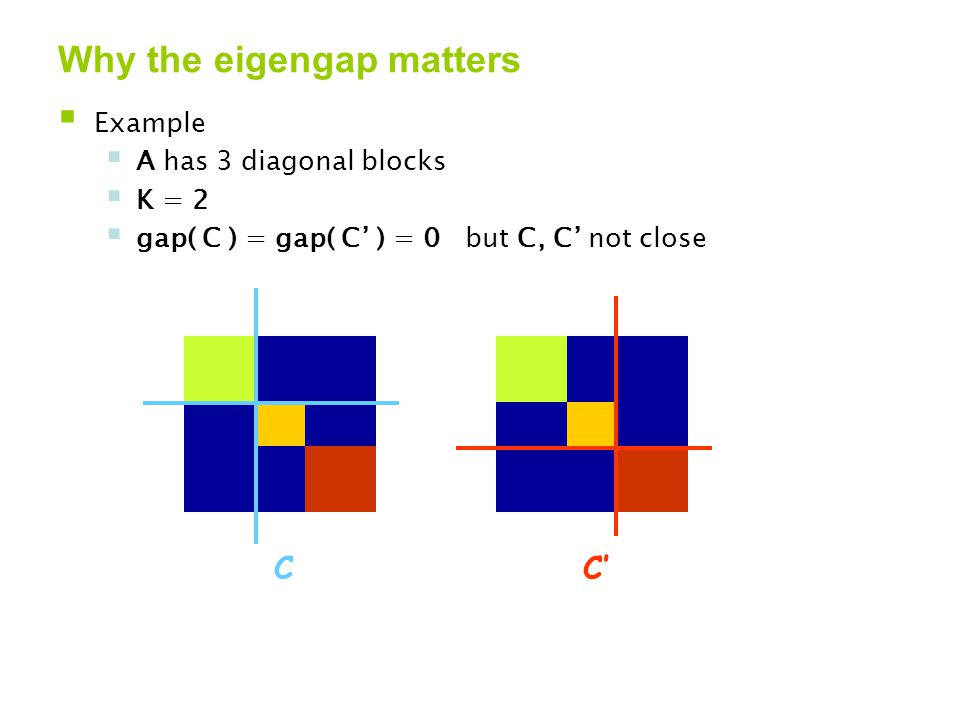 Why the eigengap matters  Example  A has 3 diagonal blocks  K = 2  gap( C ) = gap( C' ) = 0 but C, C' not close CC'