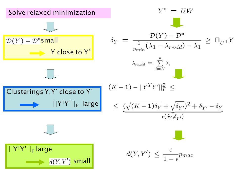 Clusterings Y,Y' close to Y * ||Y T Y'|| F large Solve relaxed minimization small Y close to Y * ||Y T Y'|| F large small