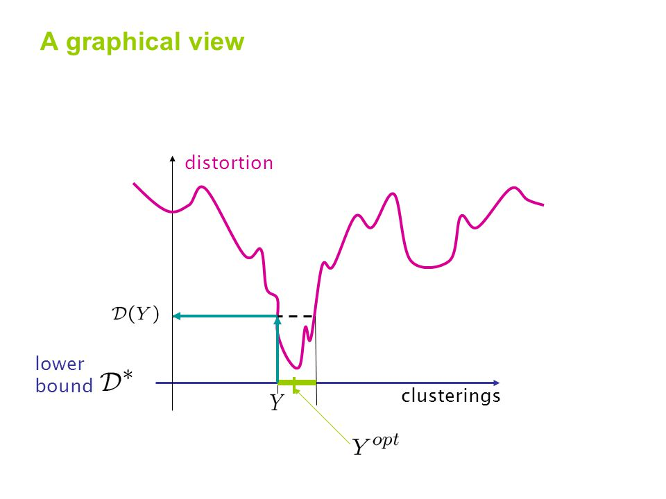 distortion A graphical view clusterings lower bound
