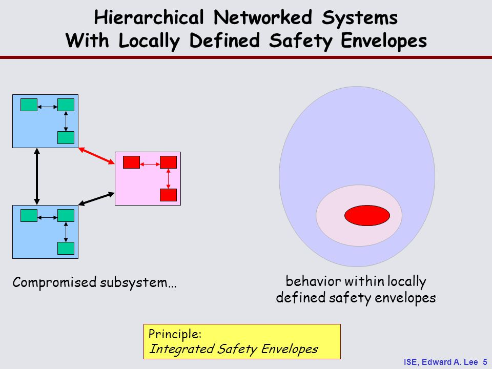 ISE, Edward A. Lee 5 Hierarchical Networked Systems With Locally Defined Safety Envelopes Principle: Integrated Safety Envelopes Compromised subsystem