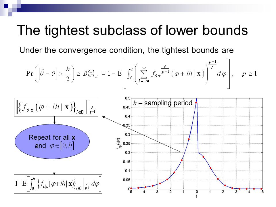 Under the convergence condition, the tightest bounds are The tightest subclass of lower bounds h – sampling period Repeat for all x and