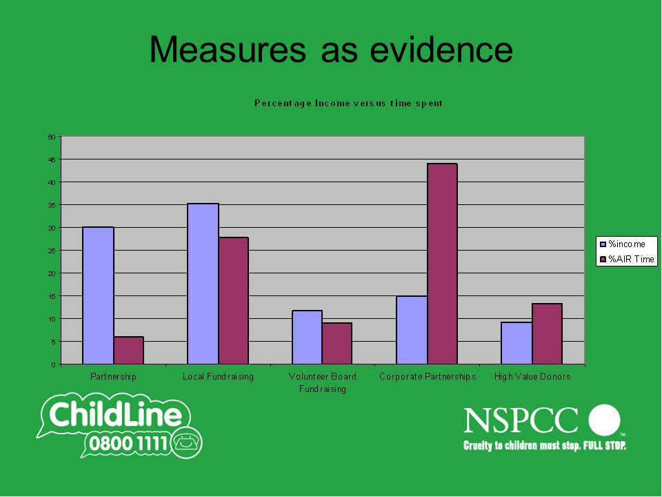 Measures as evidence