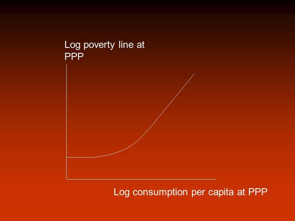 Log poverty line at PPP Log consumption per capita at PPP