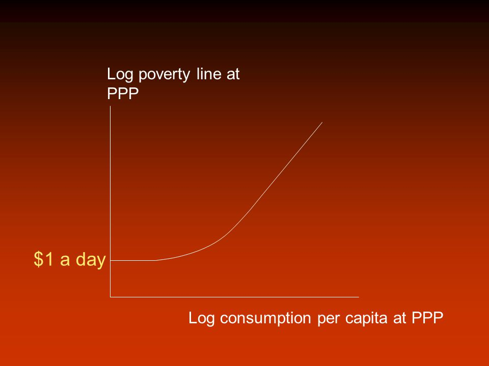 Log poverty line at PPP Log consumption per capita at PPP $1 a day