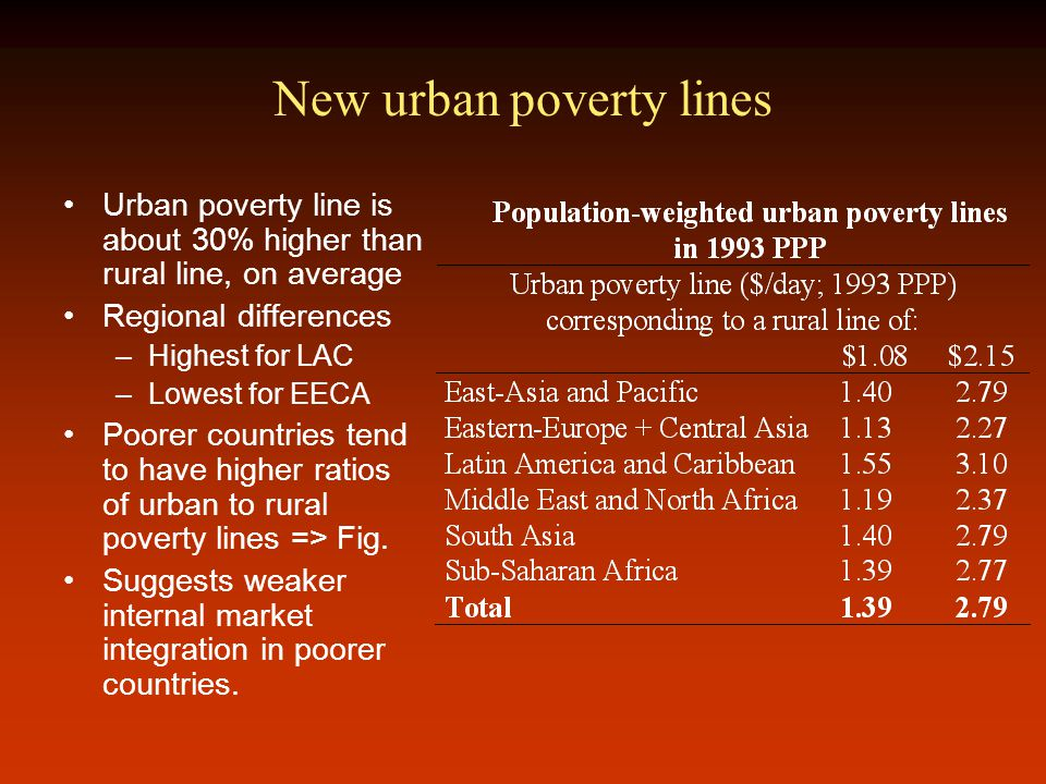 New urban poverty lines Urban poverty line is about 30% higher than rural line, on average Regional differences –Highest for LAC –Lowest for EECA Poorer countries tend to have higher ratios of urban to rural poverty lines => Fig.