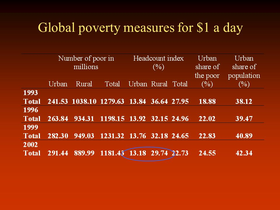 Global poverty measures for $1 a day