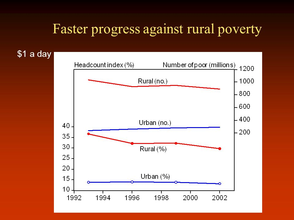 Faster progress against rural poverty $1 a day