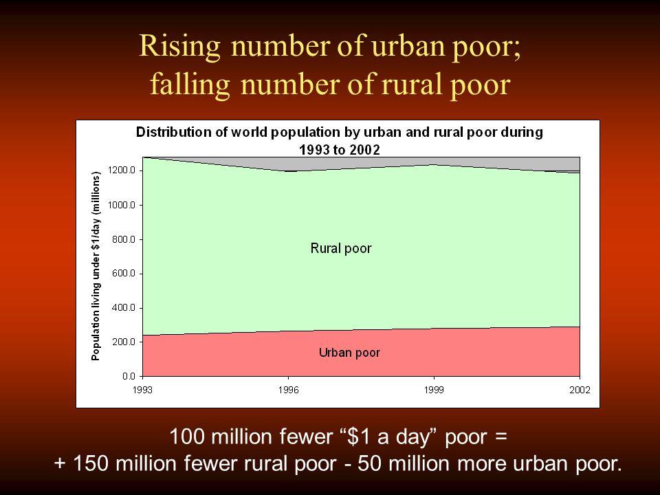 Rising number of urban poor; falling number of rural poor 100 million fewer $1 a day poor = + 150 million fewer rural poor - 50 million more urban poor.