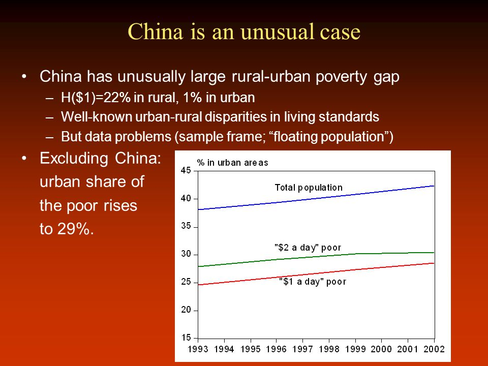 China is an unusual case China has unusually large rural-urban poverty gap –H($1)=22% in rural, 1% in urban –Well-known urban-rural disparities in living standards –But data problems (sample frame; floating population ) Excluding China: urban share of the poor rises to 29%.