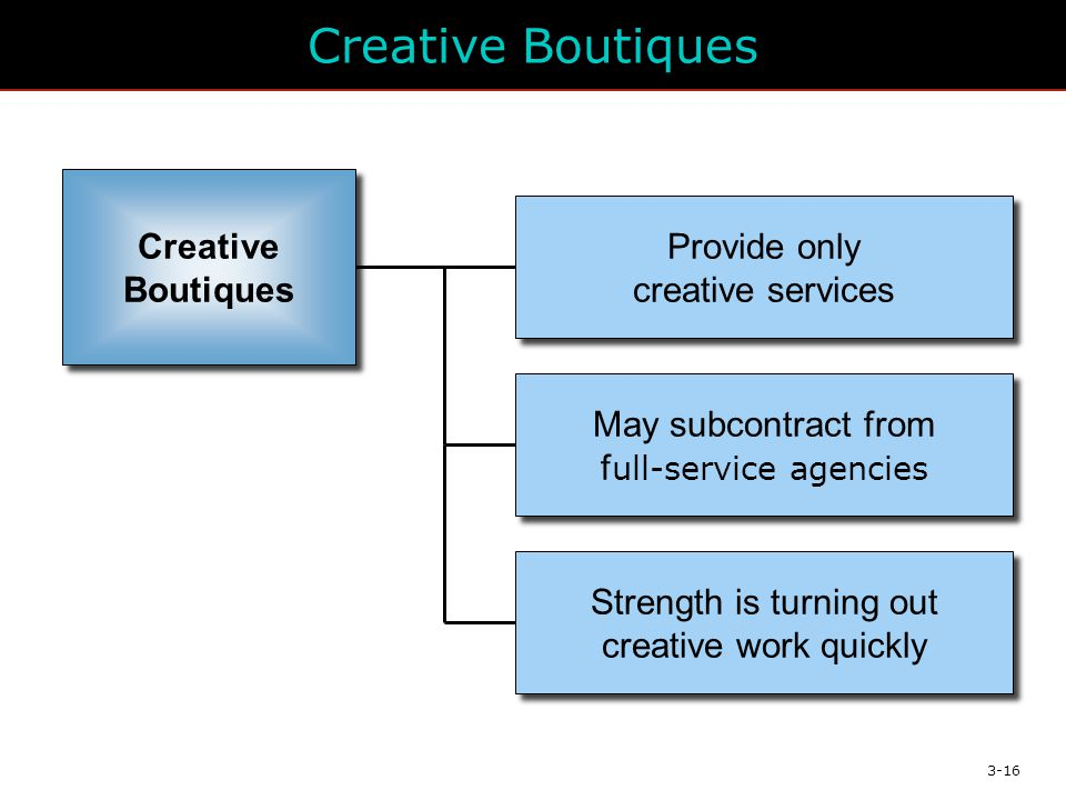 3-16 Creative Boutiques Provide only creative services May subcontract from f ull-service agencies Strength is turning out creative work quickly