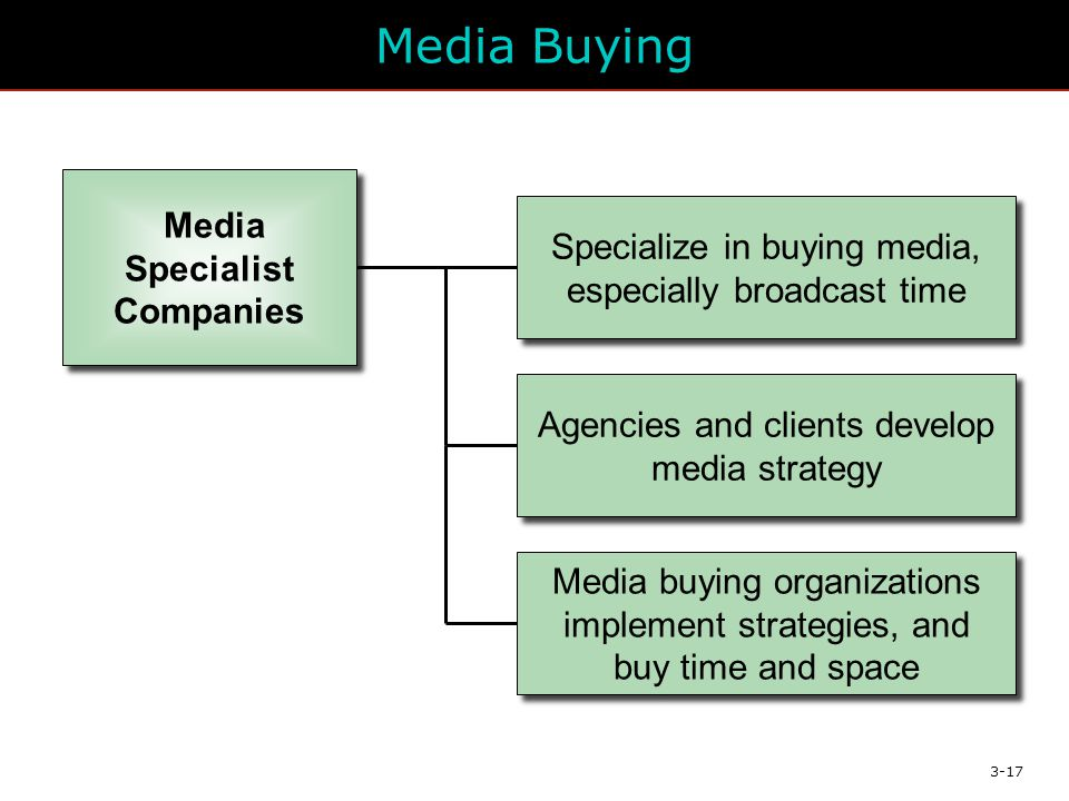 3-17 Media Buying Specialize in buying media, especially broadcast time Agencies and clients develop media strategy Media Specialist Companies Media buying organizations implement strategies, and buy time and space