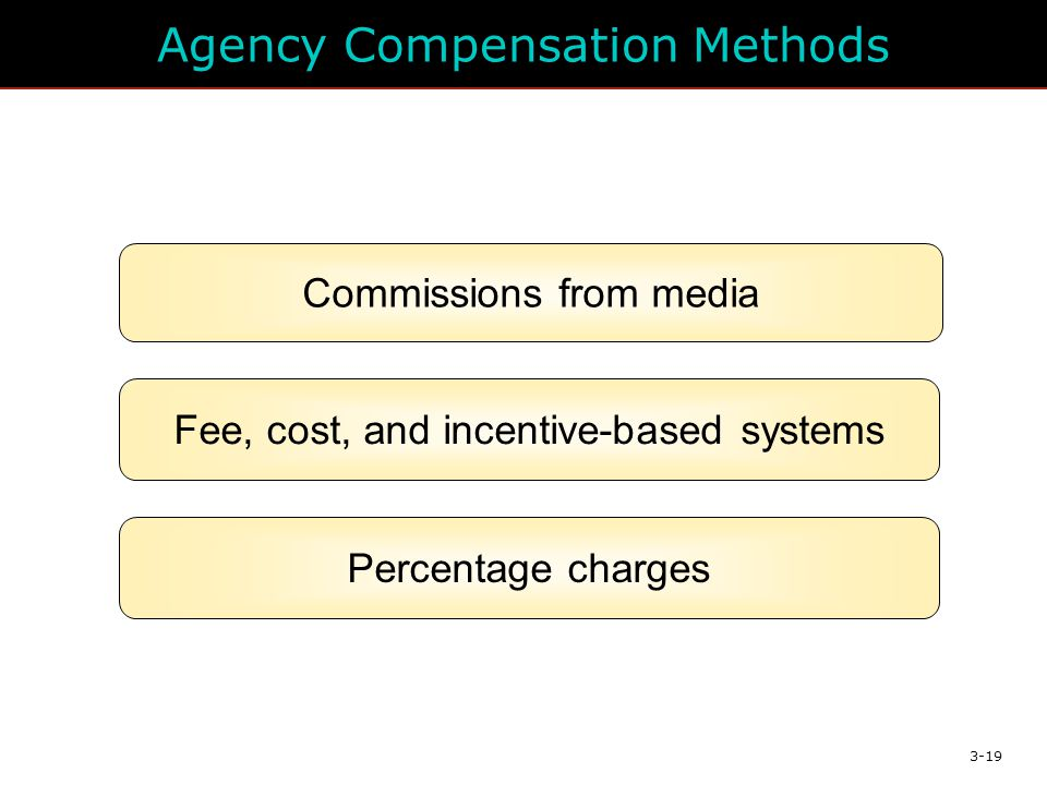 3-19 Agency Compensation Methods Commissions from media Fee, cost, and incentive-based systems Percentage charges
