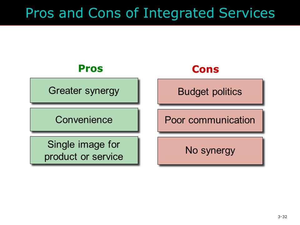 3-32 Pros and Cons of Integrated Services Budget politics Cons Poor communication No synergy Convenience Greater synergy Single image for product or service Pros
