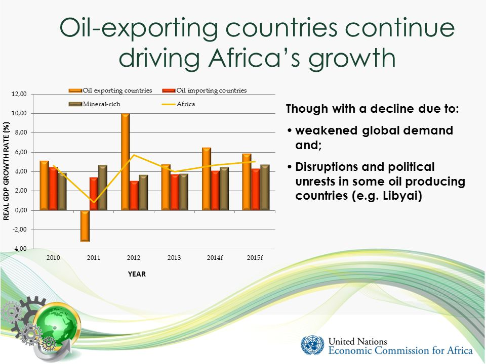Oil-exporting countries continue driving Africa's growth Though with a decline due to: weakened global demand and; Disruptions and political unrests in some oil producing countries (e.g.