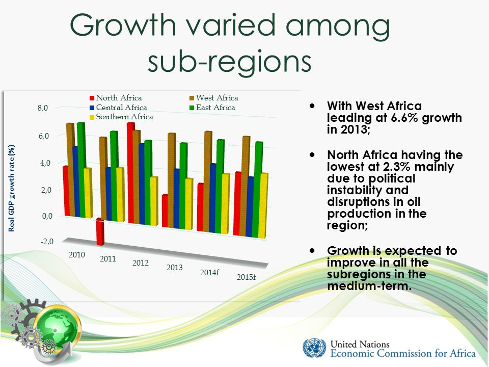 Growth varied among sub-regions With West Africa leading at 6.6% growth in 2013; North Africa having the lowest at 2.3% mainly due to political instability and disruptions in oil production in the region; Growth is expected to improve in all the subregions in the medium-term.