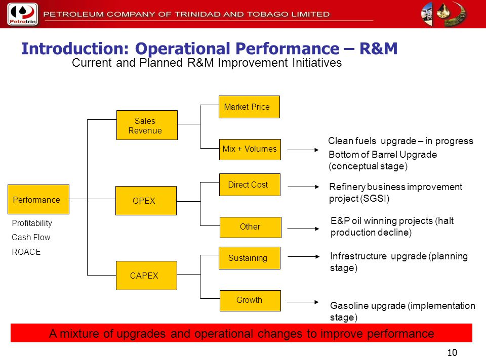 9 Introduction: Operational Performance – R&M Financial Performance Profitability Cash Flow ROACE Market Price Mix + Volumes Direct Cost Other Sustaining Growth Sales Revenue OPEX CAPEX There are multiple areas where changes could improve future financial performance Performance Factors Petrotrin is highly sensitive to market price because it is a merchant refiner High fuel oil cut & low value products reduces profits Lacks clean fuels capacity High unit operating costs compared to peers Indigenous crude only supplies 40% of needs High spend on maintaining competitiveness of old infrastructure Project delays / deferrals have led to missed opportunities