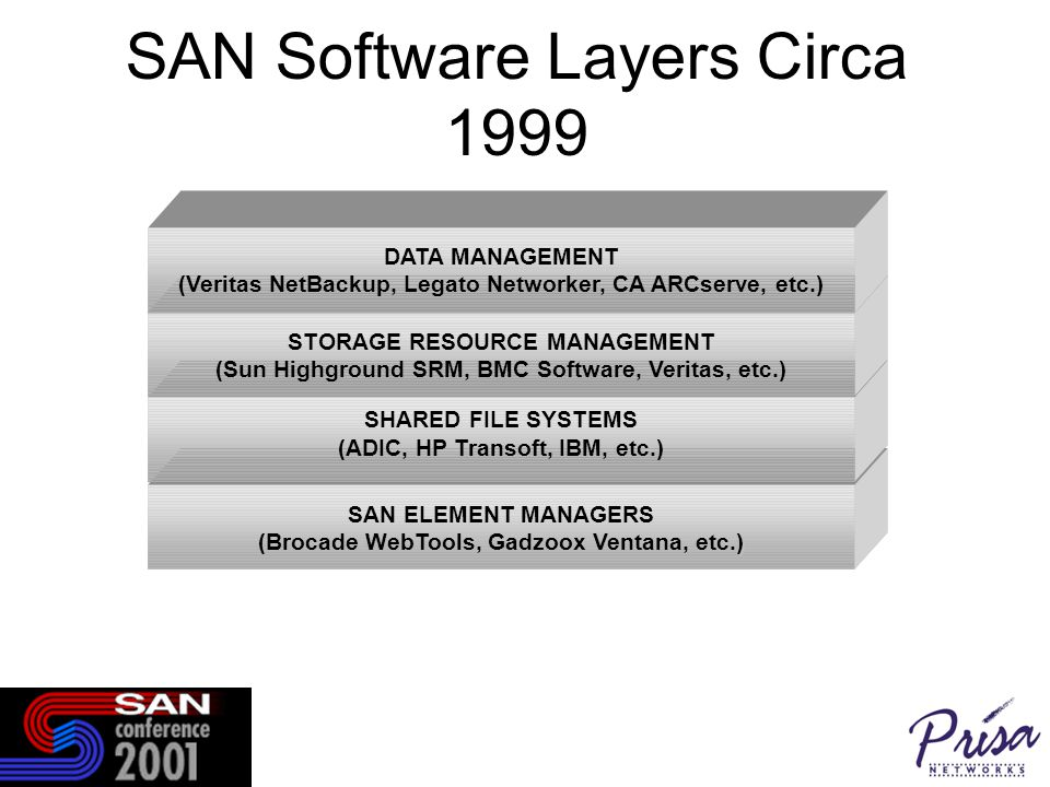 SAN ELEMENT MANAGERS ) (Brocade WebTools, Gadzoox Ventana, etc.) SAN Software Layers Circa 1999 SHARED FILE SYSTEMS (ADIC, HP Transoft, IBM, etc.) STORAGE RESOURCE MANAGEMENT (Sun Highground SRM, BMC Software, Veritas, etc.) DATA MANAGEMENT (Veritas NetBackup, Legato Networker, CA ARCserve, etc.)