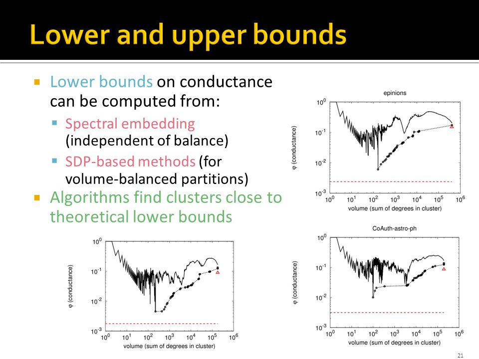  Lower bounds on conductance can be computed from:  Spectral embedding (independent of balance)  SDP-based methods (for volume-balanced partitions)  Algorithms find clusters close to theoretical lower bounds 21