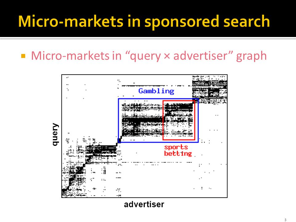  Micro-markets in query × advertiser graph 3 advertiser query