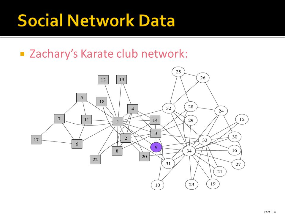  Zachary's Karate club network: Part 1-4